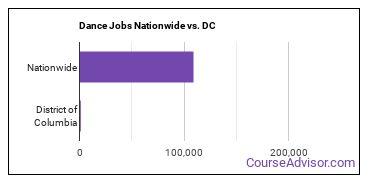 Dance Jobs Nationwide vs. DC