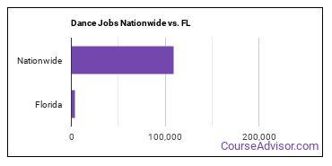 Dance Jobs Nationwide vs. FL