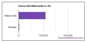Dance Jobs Nationwide vs. GA