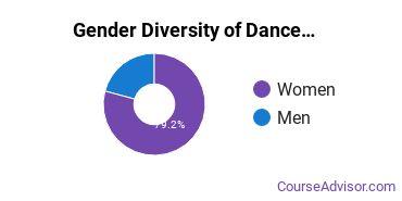 Dance Majors in ID Gender Diversity Statistics