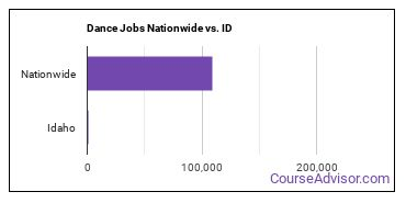 Dance Jobs Nationwide vs. ID