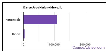 Dance Jobs Nationwide vs. IL