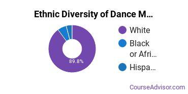 Dance Majors in IN Ethnic Diversity Statistics