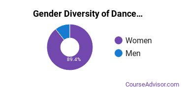 Dance Majors in IN Gender Diversity Statistics