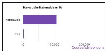 Dance Jobs Nationwide vs. IA