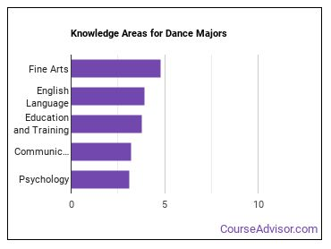 Important Knowledge Areas for Dance Majors