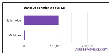 Dance Jobs Nationwide vs. MI