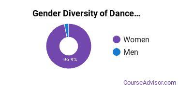 Dance Majors in MS Gender Diversity Statistics
