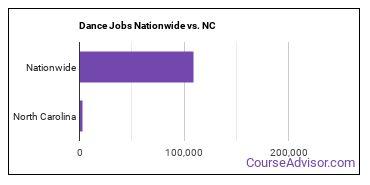 Dance Jobs Nationwide vs. NC