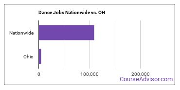 Dance Jobs Nationwide vs. OH