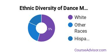 Dance Majors in OR Ethnic Diversity Statistics