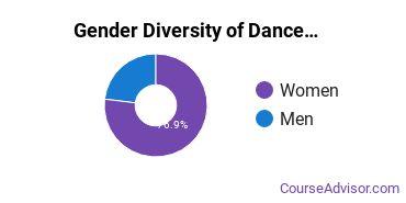 Dance Majors in RI Gender Diversity Statistics