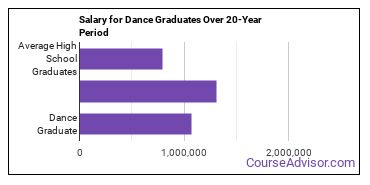 dance salary compared to typical high school and college graduates over a 20 year period
