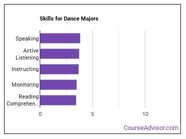 Important Skills for Dance Majors