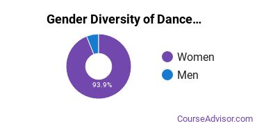 Dance Majors in SC Gender Diversity Statistics