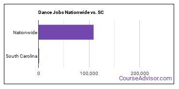Dance Jobs Nationwide vs. SC