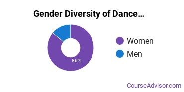 Dance Majors in TX Gender Diversity Statistics
