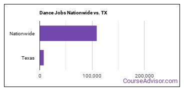 Dance Jobs Nationwide vs. TX