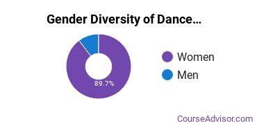 Dance Majors in WA Gender Diversity Statistics