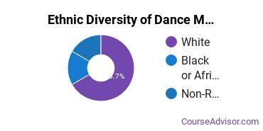 Dance Majors in WY Ethnic Diversity Statistics