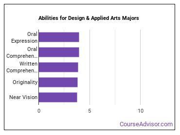 Important Abilities for design Majors