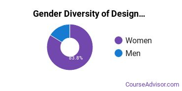 Design & Applied Arts Majors in DE Gender Diversity Statistics
