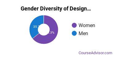 Design & Applied Arts Majors in KY Gender Diversity Statistics