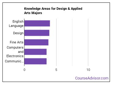 Important Knowledge Areas for Design & Applied Arts Majors