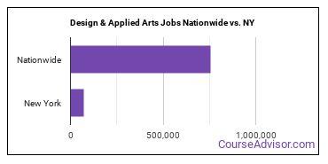 Design & Applied Arts Jobs Nationwide vs. NY