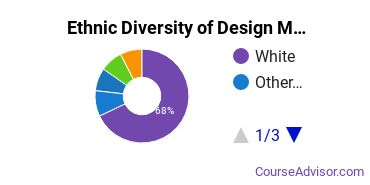 Design & Applied Arts Majors in PA Ethnic Diversity Statistics