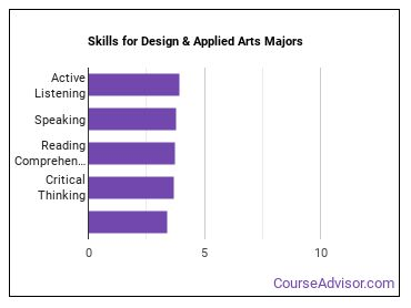 Design Amp Applied Arts Major What Does It Take Course Advisor