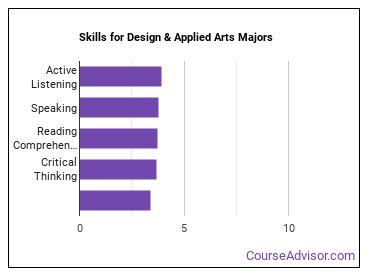 Important Skills for Design & Applied Arts Majors