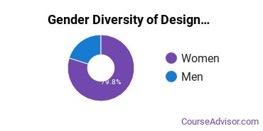 Design & Applied Arts Majors in WV Gender Diversity Statistics