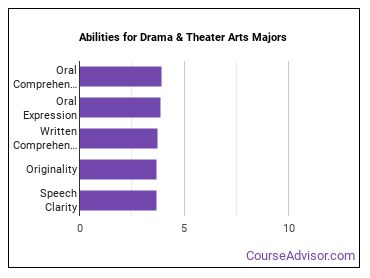 Important Abilities for theater Majors