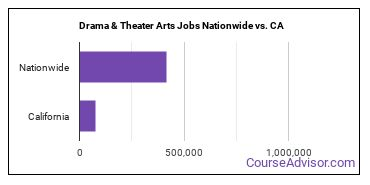 Drama & Theater Arts Jobs Nationwide vs. CA