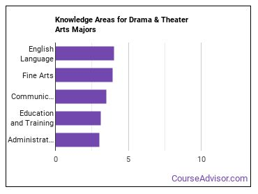 Important Knowledge Areas for Drama & Theater Arts Majors