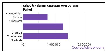 drama and theater arts salary compared to typical high school and college graduates over a 20 year period