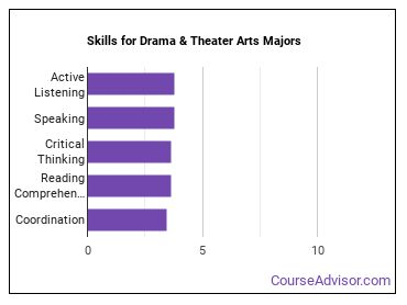 Important Skills for Drama & Theater Arts Majors