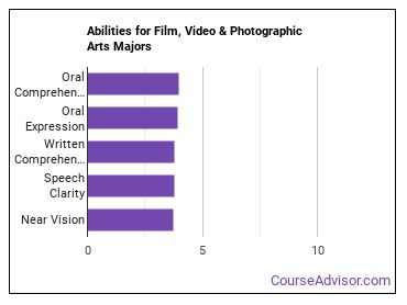 Important Abilities for film Majors