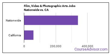 Film, Video & Photographic Arts Jobs Nationwide vs. CA