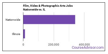 Film, Video & Photographic Arts Jobs Nationwide vs. IL