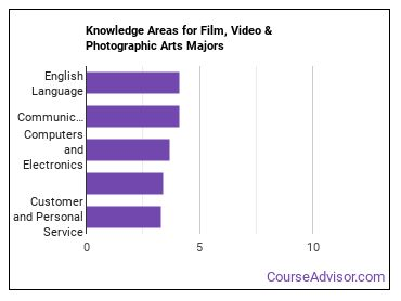 Important Knowledge Areas for Film, Video & Photographic Arts Majors