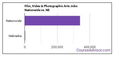 Film, Video & Photographic Arts Jobs Nationwide vs. NE