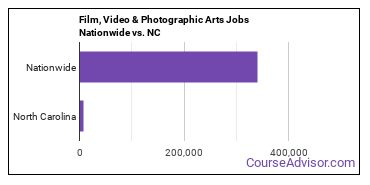 Film, Video & Photographic Arts Jobs Nationwide vs. NC