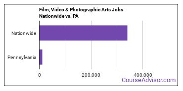 Film, Video & Photographic Arts Jobs Nationwide vs. PA