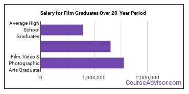 film, video and photographic arts salary compared to typical high school and college graduates over a 20 year period