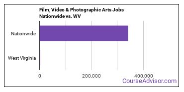 Film, Video & Photographic Arts Jobs Nationwide vs. WV