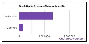 Fine & Studio Arts Jobs Nationwide vs. CA