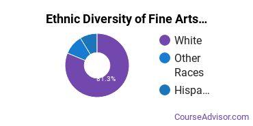 Fine & Studio Arts Majors in MT Ethnic Diversity Statistics