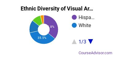 General Visual & Performing Arts Majors in CA Ethnic Diversity Statistics